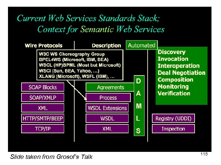 Slide taken from Grosof's Talk 115