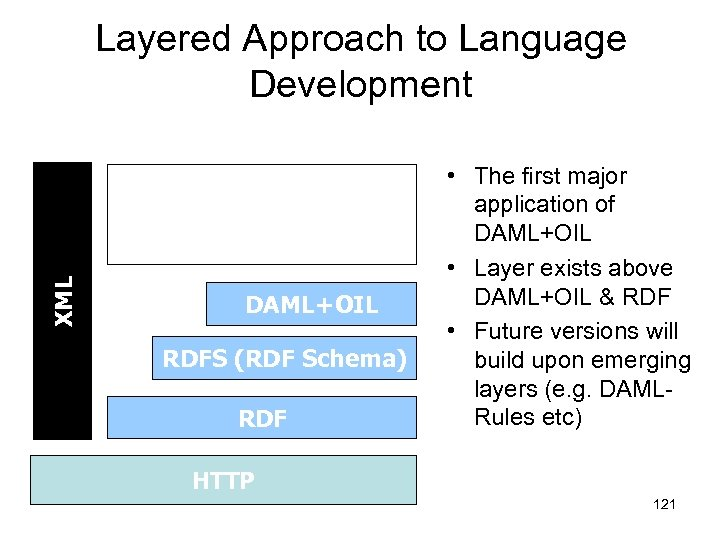 Layered Approach to Language Development XML DAML-S (Services) DAML+OIL RDFS (RDF Schema) RDF •