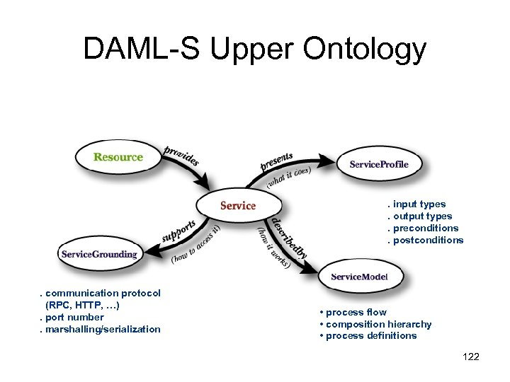DAML-S Upper Ontology . input types. output types. preconditions. postconditions . communication protocol (RPC,