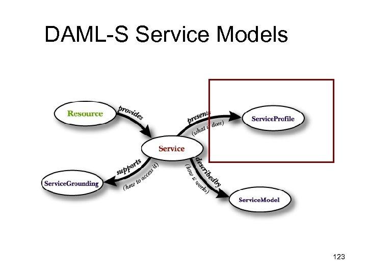 DAML-S Service Models 123