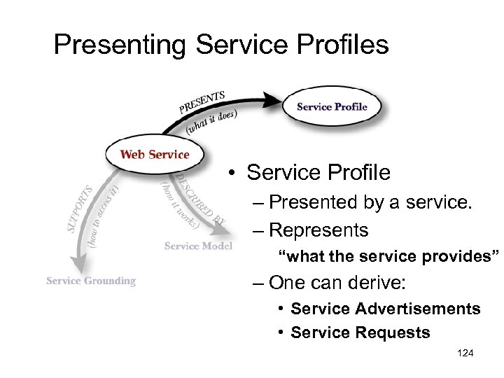 "Presenting Service Profiles • Service Profile – Presented by a service. – Represents ""what"