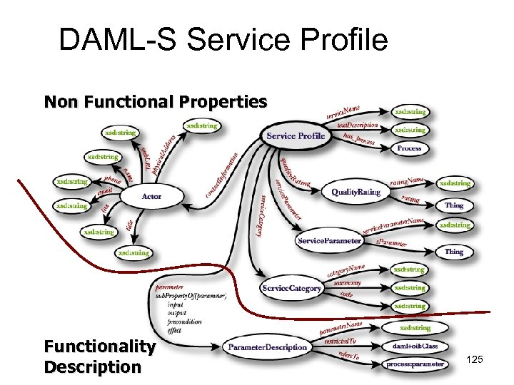 DAML-S Service Profile Non Functional Properties Functionality Description 125