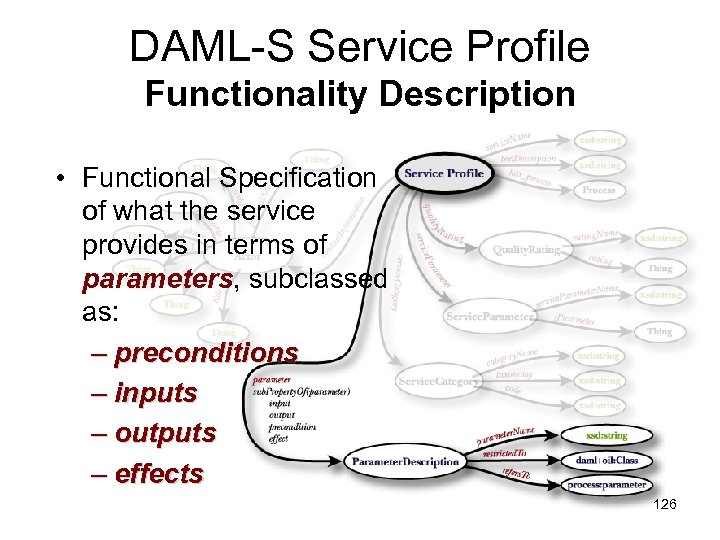DAML-S Service Profile Functionality Description • Functional Specification of what the service provides in
