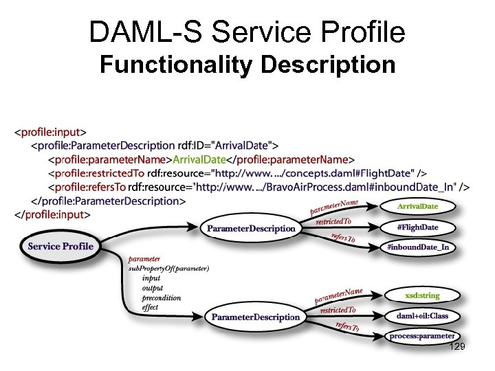 DAML-S Service Profile Functionality Description 129