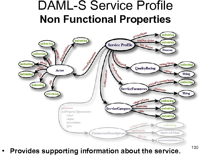 DAML-S Service Profile Non Functional Properties • Provides supporting information about the service. 130