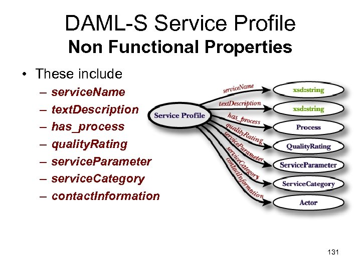 DAML-S Service Profile Non Functional Properties • These include – – – – service.