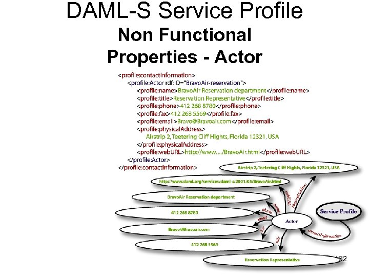 DAML-S Service Profile Non Functional Properties - Actor 132