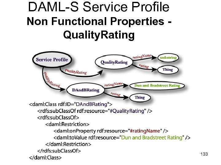 DAML-S Service Profile Non Functional Properties Quality. Rating 133