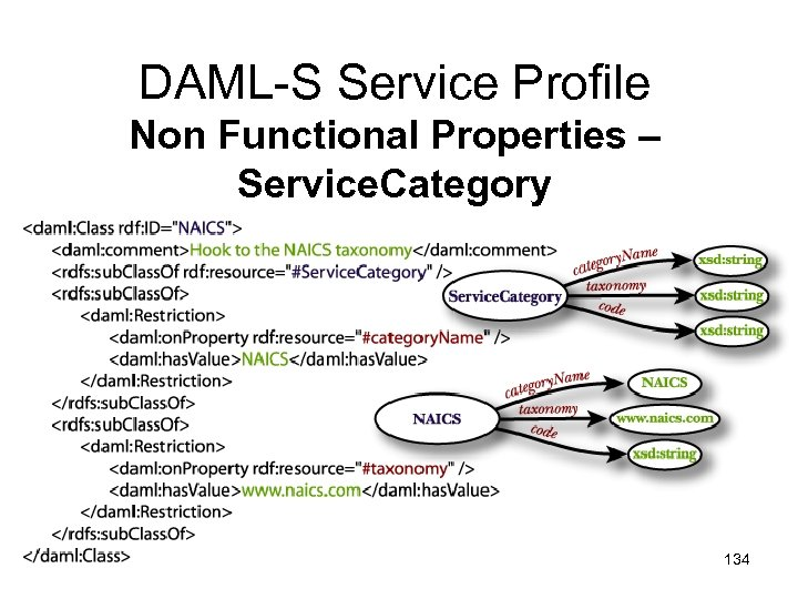 DAML-S Service Profile Non Functional Properties – Service. Category 134