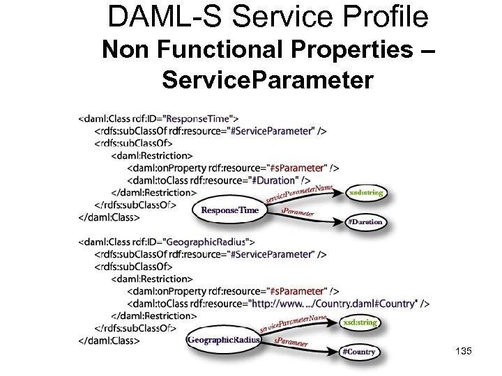 DAML-S Service Profile Non Functional Properties – Service. Parameter 135