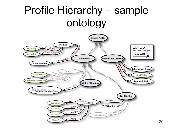 Profile Hierarchy – sample ontology 137