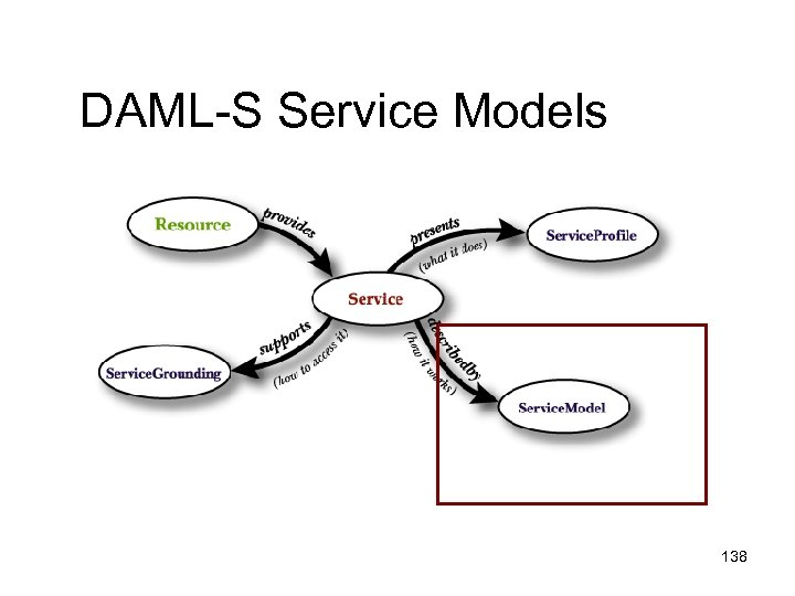 DAML-S Service Models 138