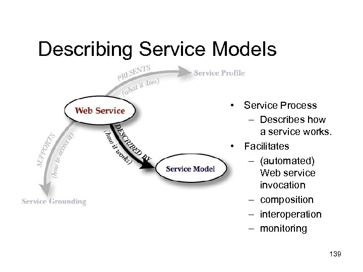 Describing Service Models • Service Process – Describes how a service works. • Facilitates