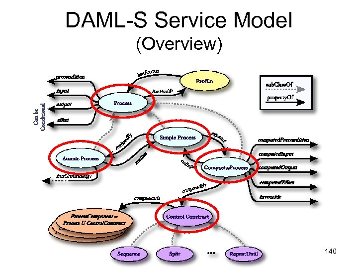 DAML-S Service Model (Overview) 140