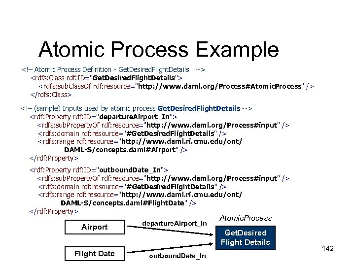 Atomic Process Example <!– Atomic Process Definition - Get. Desired. Flight. Details --> <rdfs: