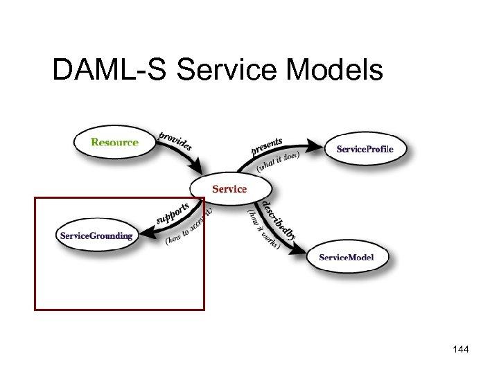 DAML-S Service Models 144
