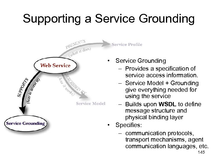 Supporting a Service Grounding • Service Grounding – Provides a specification of service access