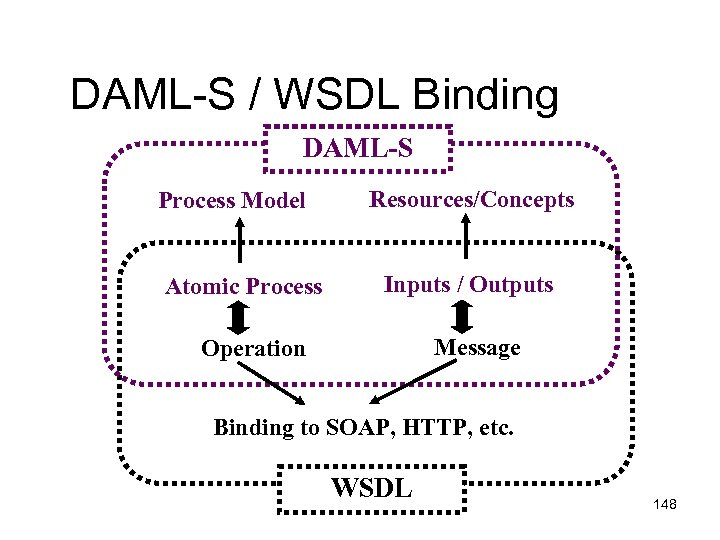 DAML-S / WSDL Binding DAML-S Process Model Atomic Process Resources/Concepts Inputs / Outputs Message