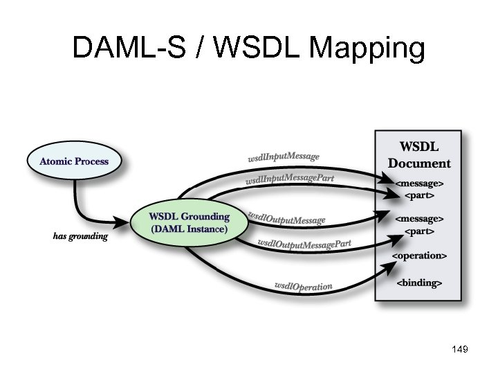 DAML-S / WSDL Mapping 149
