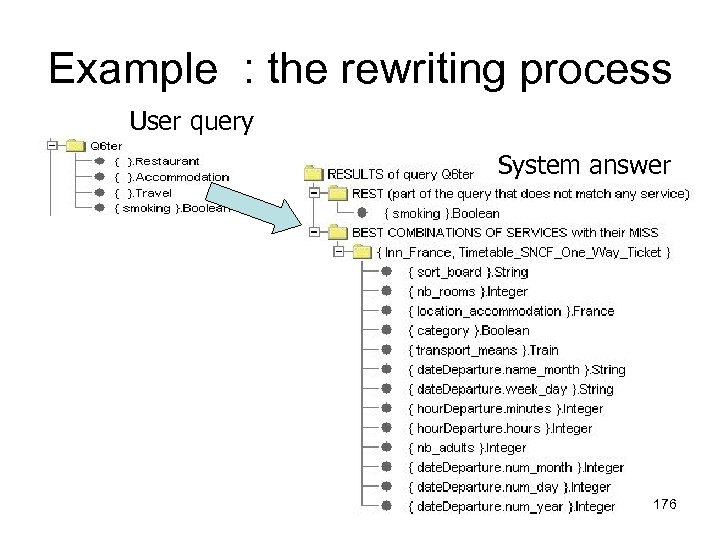 Example : the rewriting process User query System answer 176