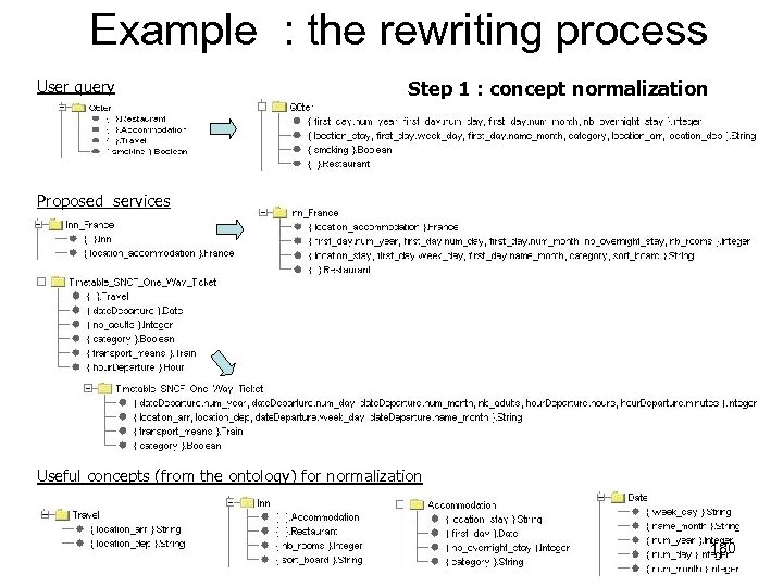 Example : the rewriting process User query Step 1 : concept normalization Proposed services