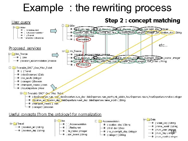 Example : the rewriting process User query Proposed services Step 2 : concept matching