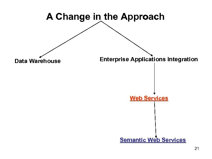 A Change in the Approach Data Warehouse Enterprise Applications Integration Web Services Semantic Web