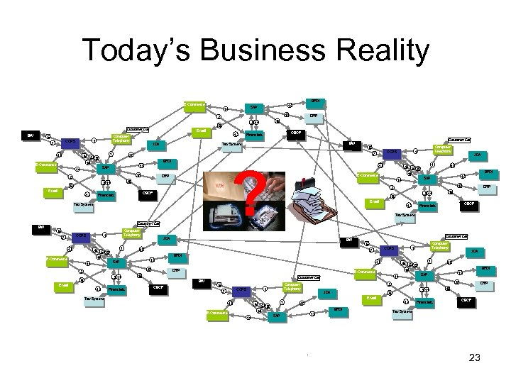 Today's Business Reality BFDI E-Commerce 15 SAP 14 17 2 Customer Call BW 1