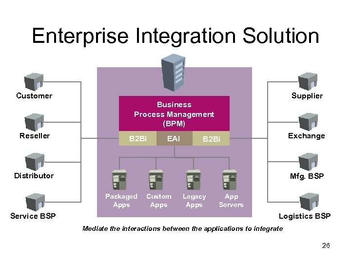 Enterprise Integration Solution Supplier Customer Business Process Management (BPM) Reseller B 2 Bi EAI