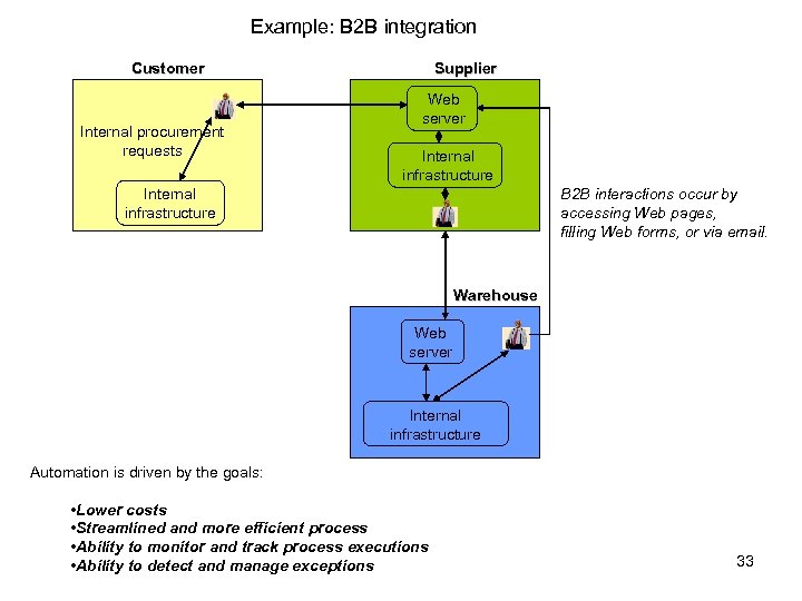Example: B 2 B integration Customer Internal procurement requests Supplier Web server Internal infrastructure