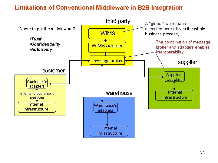 Limitations of Conventional Middleware in B 2 B Integration third party Where to put