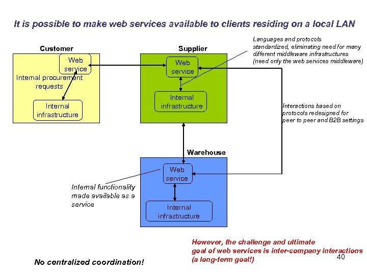 It is possible to make web services available to clients residing on a local