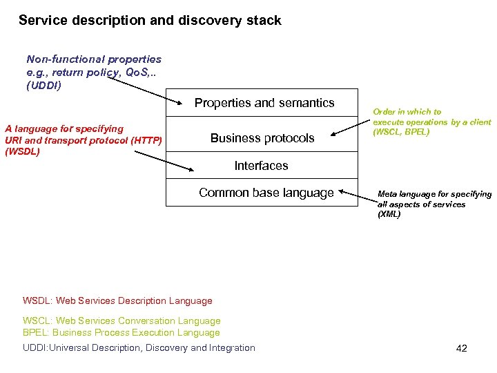 Service description and discovery stack Non-functional properties e. g. , return policy, Qo. S,