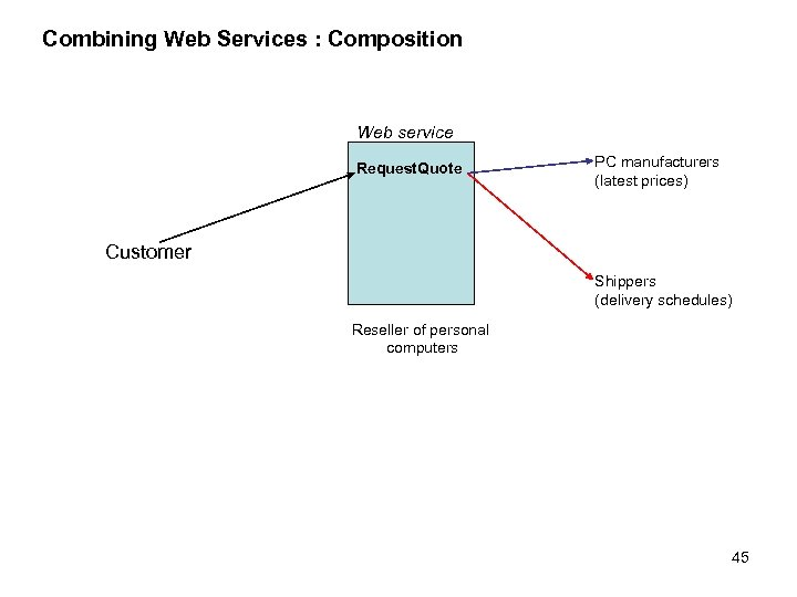 Combining Web Services : Composition Web service Request. Quote PC manufacturers (latest prices) Customer