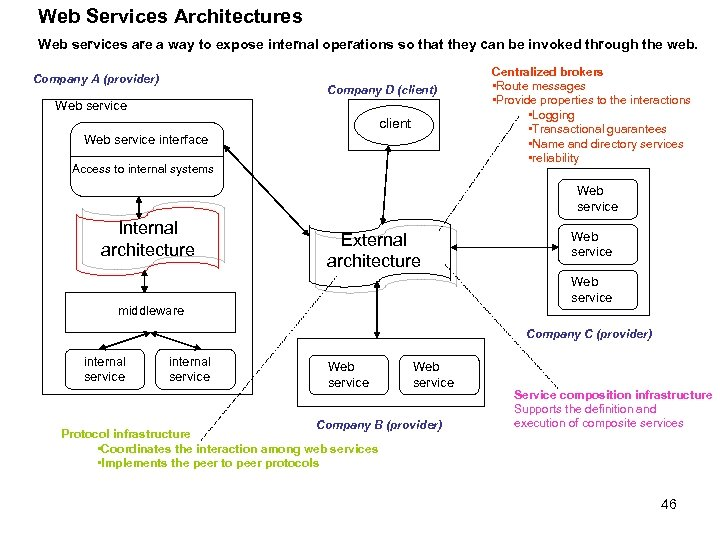 Web Services Architectures Web services are a way to expose internal operations so that