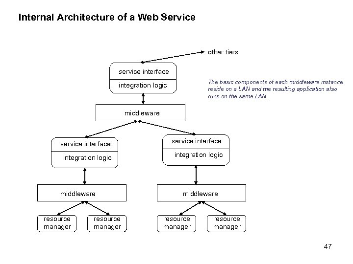 Internal Architecture of a Web Service other tiers service interface The basic components of