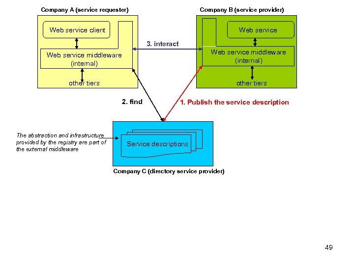 Company A (service requester) Company B (service provider) Web service client Web service 3.
