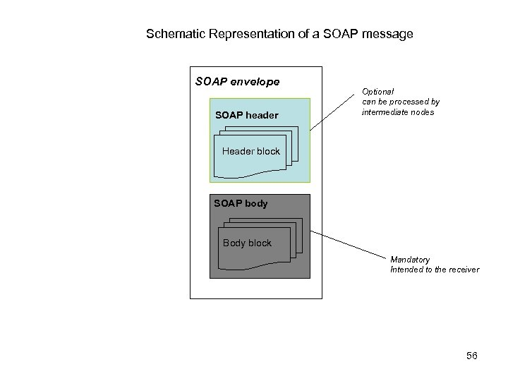 Schematic Representation of a SOAP message SOAP envelope SOAP header Optional can be processed