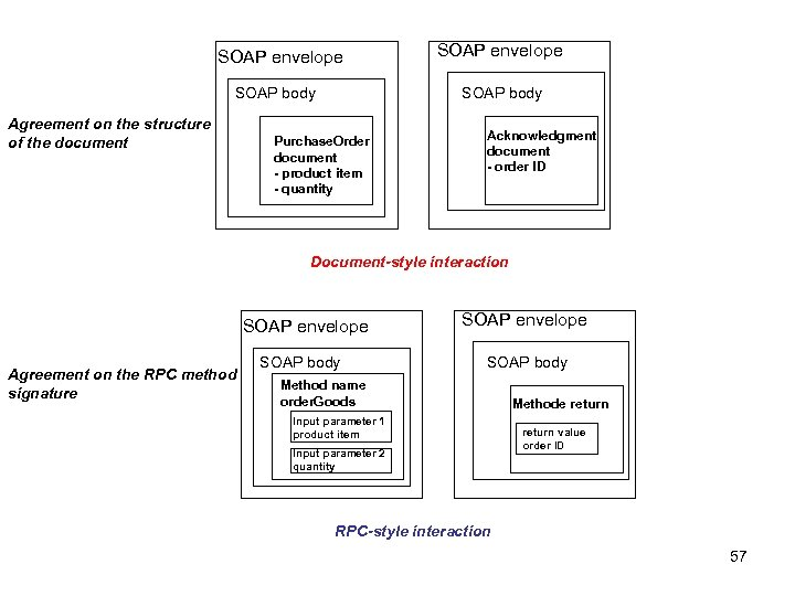 SOAP envelope SOAP body Agreement on the structure of the document SOAP envelope SOAP