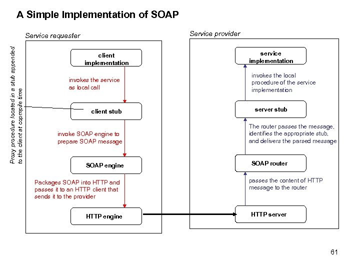 A Simple Implementation of SOAP Service provider Proxy procedure located in a stub appended