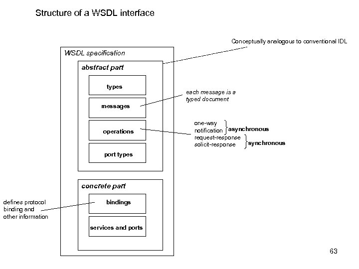Structure of a WSDL interface Conceptually analogous to conventional IDL WSDL specification abstract part