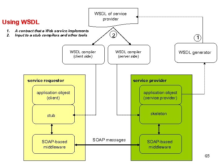 WSDL of service provider Using WSDL 1. 2. A contract that a Web service