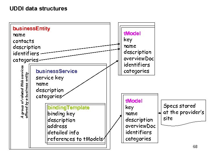 UDDI data structures A group of related Web services offered by a business entity
