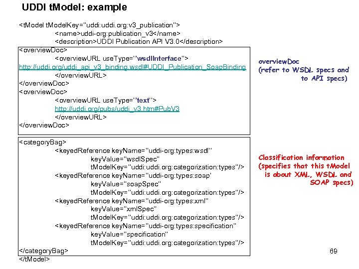 UDDI t. Model: example <t. Model. Key=''uddi: uddi. org: v 3_publication''> <name>uddi-org: publication_v 3</name>