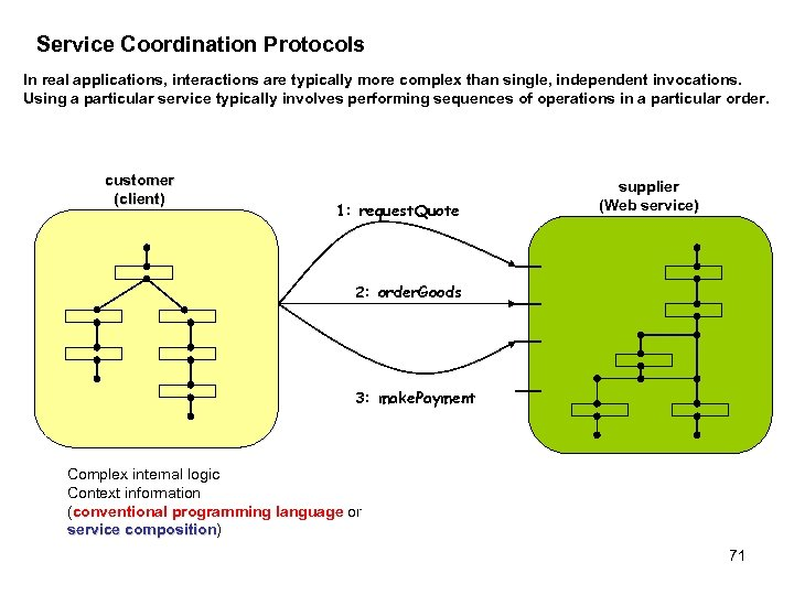 Service Coordination Protocols In real applications, interactions are typically more complex than single, independent