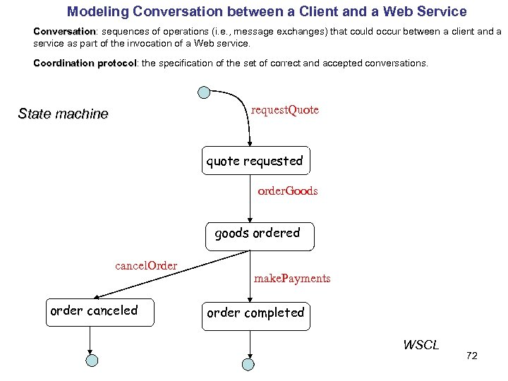 Modeling Conversation between a Client and a Web Service Conversation: sequences of operations (i.