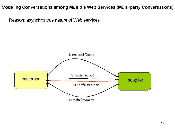 Modeling Conversations among Multiple Web Services (Multi-party Conversations) Reason: asynchronous nature of Web services