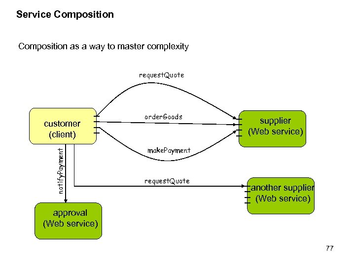 Service Composition as a way to master complexity request. Quote notify. Payment customer (client)