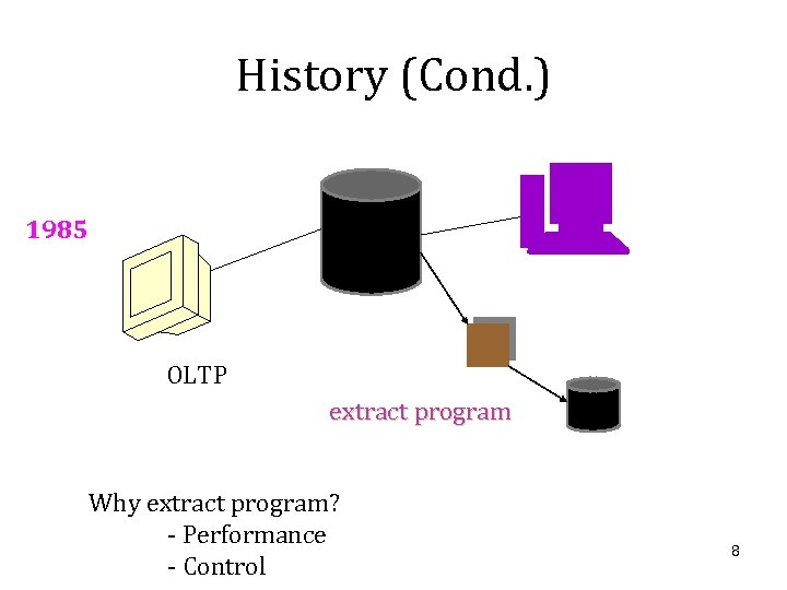 History (Cond. ) 1985 OLTP extract program Why extract program? - Performance - Control