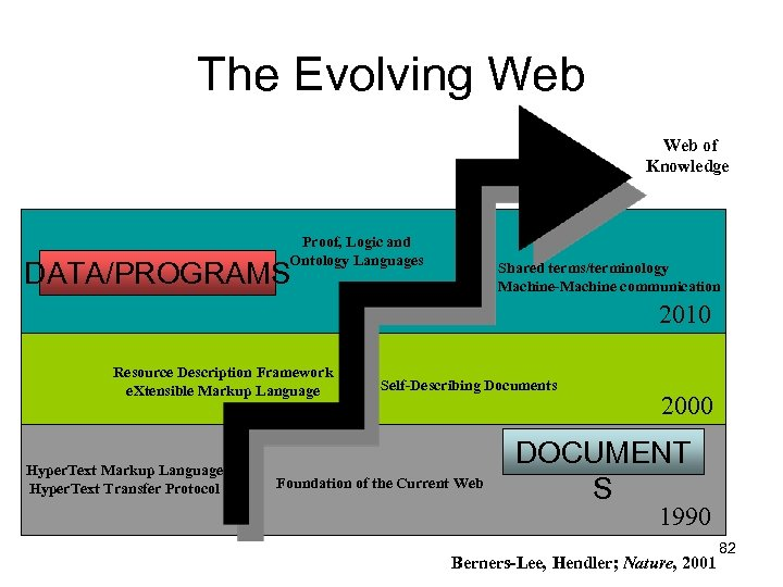 The Evolving Web of Knowledge Proof, Logic and Ontology Languages DATA/PROGRAMS Shared terms/terminology Machine-Machine